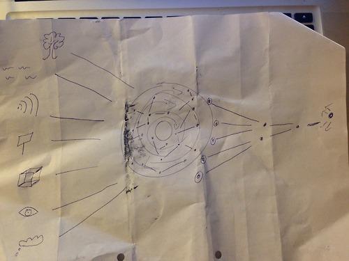 Tom's Diagram of Process
